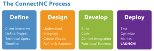 web design projects in north carolina with wordpress and zen cart